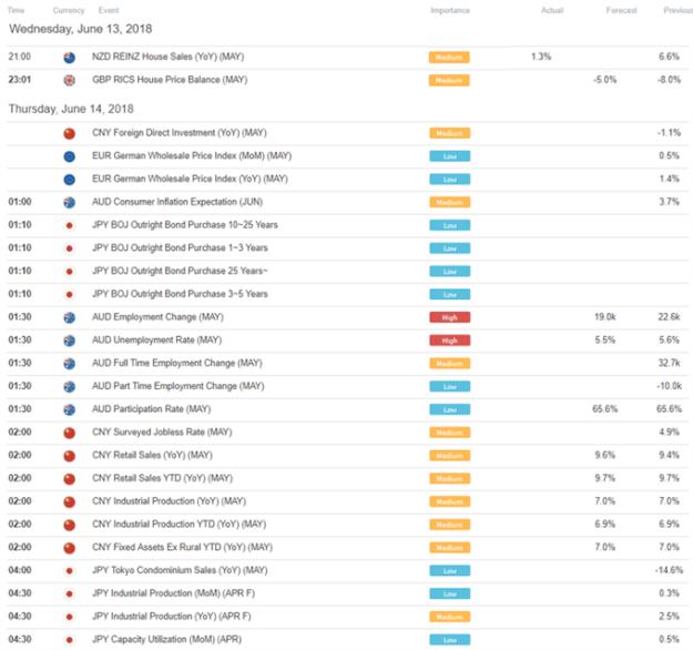 Asia AM Digest: USD Pares Gains on Powell Speech, AUD Awaits Jobs