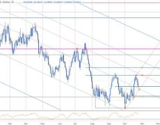 Australian Dollar Breakdown Eyes Trend Support