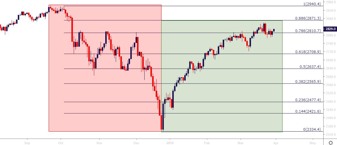 Q2 Themes: USD Triangle. EURUSD Range. Risk Aversion in Stocks. Yen