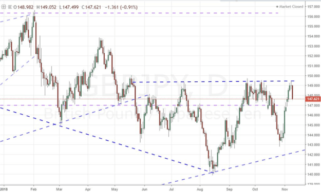 Yen as a Risk Measure, Carry Barometer and Trade Vehicle