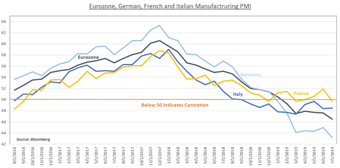 Chart Showing Eurozone Manufacturing PMI