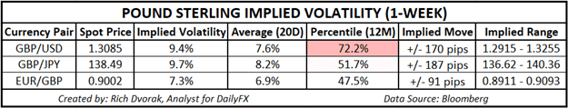 GBP Price Chart Pound Sterling Implied Volatility Trading Ranges GBPUSD GBPJPY EURGBP