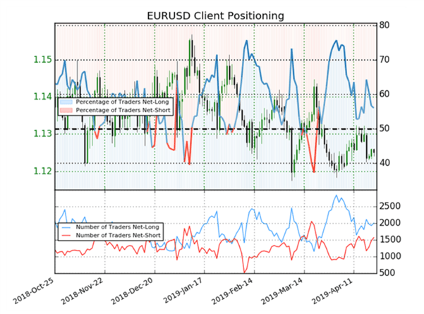 Sentiment Analysis for Forex Trading