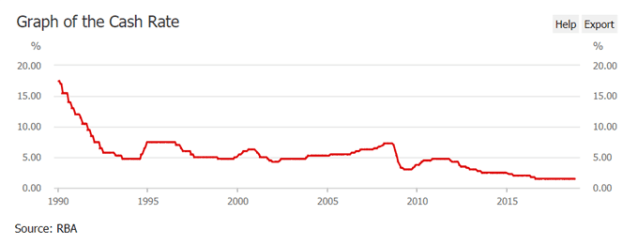 Image of RBA official cash rate