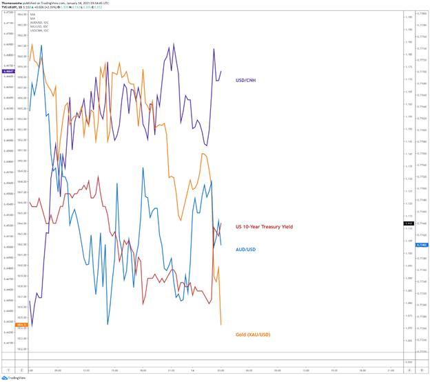 Gold, treasury yield, AUD/USD, USD/CNH chart