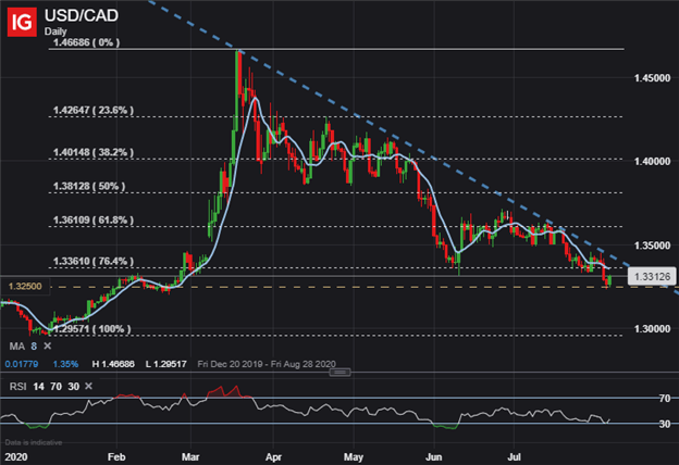 Canadian Dollar Price Chart USDCAD Forecast Trump Tariffs on Canada Aluminum