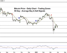 BTC/USD Recovery Faces A Key Resistance Level