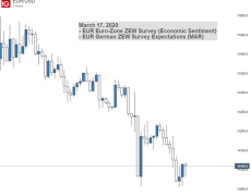 Outlook for EUR/USD Turns Bearish