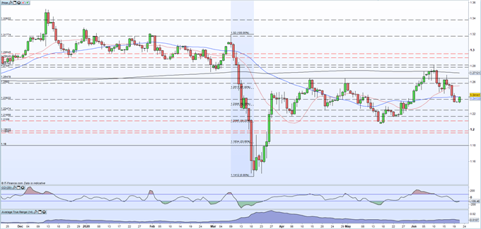 British Pound (GBP) Latest: GBP/USD Slowly Moving Higher After Friday's Sell-Off