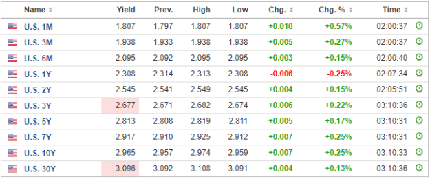 USD Boosted by Fed's Powell Ahead of the FOMC Meeting