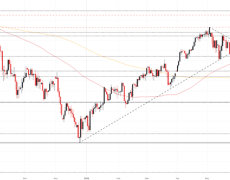 DAX 30 Price Surges to Resistance, Posts Biggest Gain in 5 Months