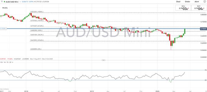 Australian Dollar Forecast: Key AUD/USD Levels to Watch on US Dollar Capitulation