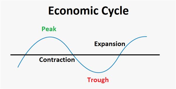 Economic cycle graphic