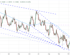 Euro Signal for Reversal Not as EURUSD Alone Suggests