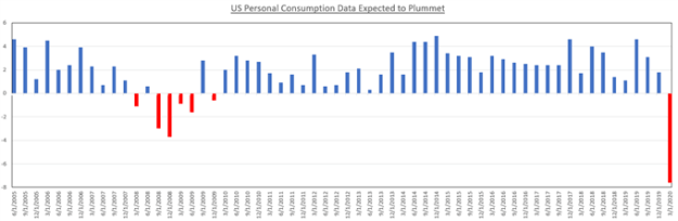 US personal Consumption