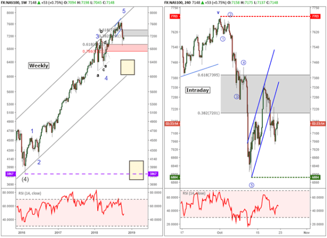 nasdaq price chart with weekly elliott wave labels and intraday chart.