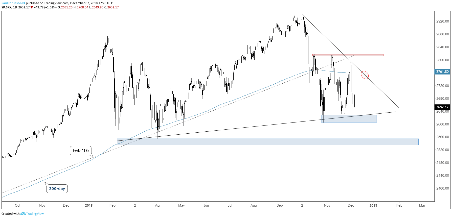 Dow Jones 2 Year Chart March 2021