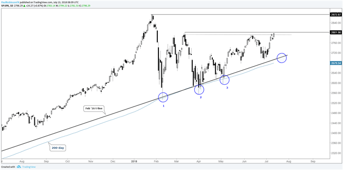 S&P 500 daily chart, can it break higher here towards old highs?