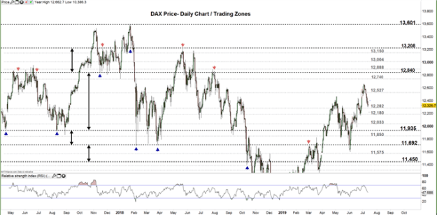 DAX Price daily chart 12-07-19 Zoomed Out