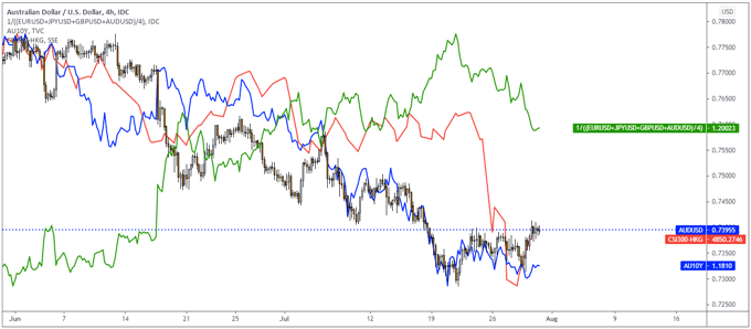 AUD/USD, DXY, !0 Year Yield Chart