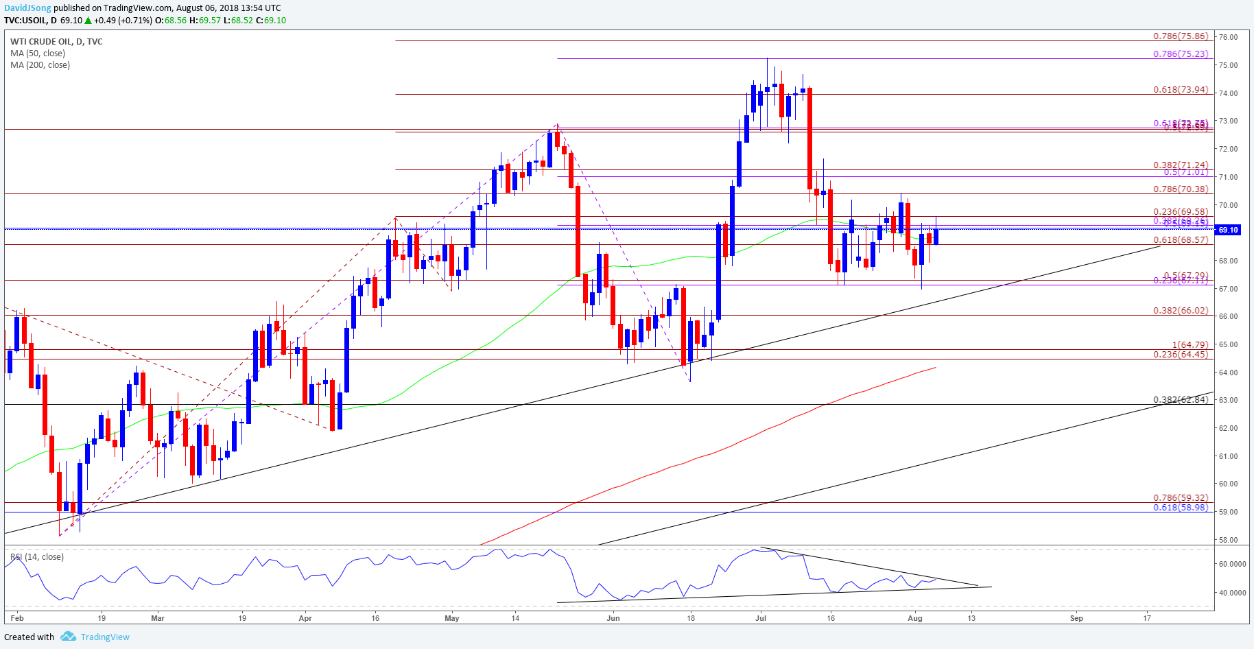 hight resolution of oil daily chart