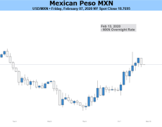Mexican Peso Defies Fundamentals Ahead of Rate-Cut Decision