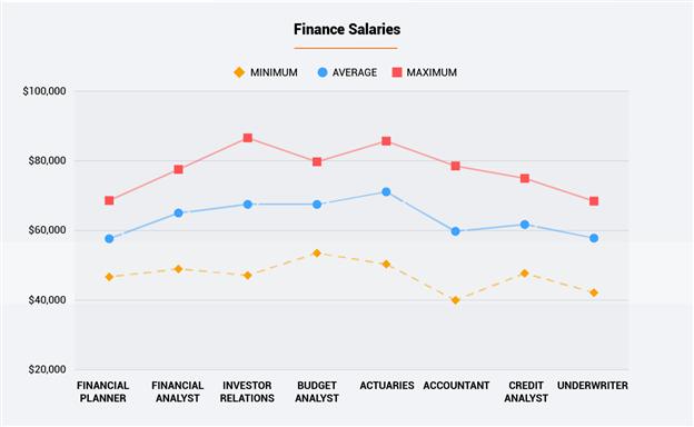 Finance Salaries