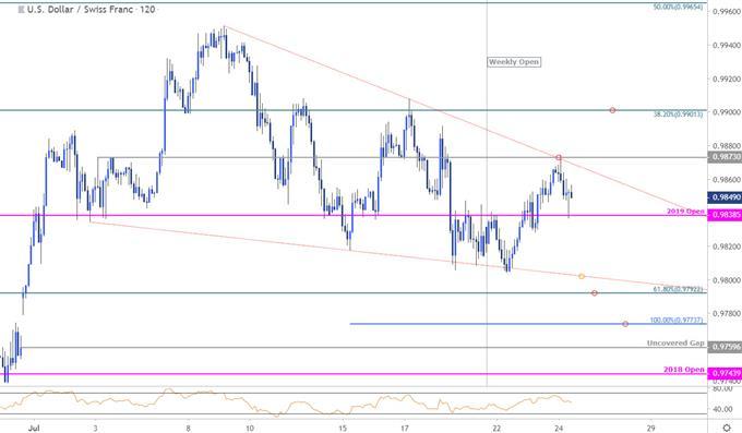USD/CHF Price Chart - Swissy 120min - US Dollar vs Swiss Franc Technical Outlook