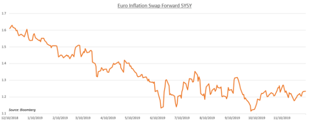 Chart showing Euro 5y5Y Inflation Swap