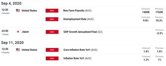 Japanese Yen outlook: Unemployment data may prompt USD/JPY bulls