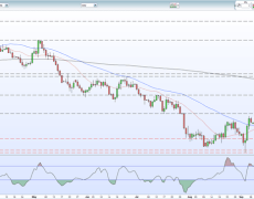 Sterling Q4 Technical Analysis - Volatile Times Ahead