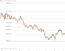 GBP/USD Drops with Brexit Talks Close to Breaking Down