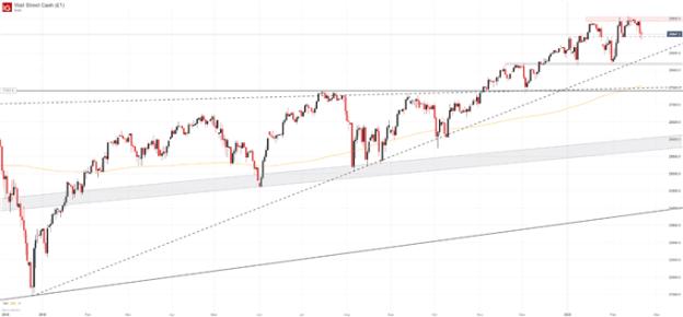 Dow Jones Price Forecast