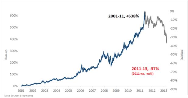 gold price chart market bubble 2000s