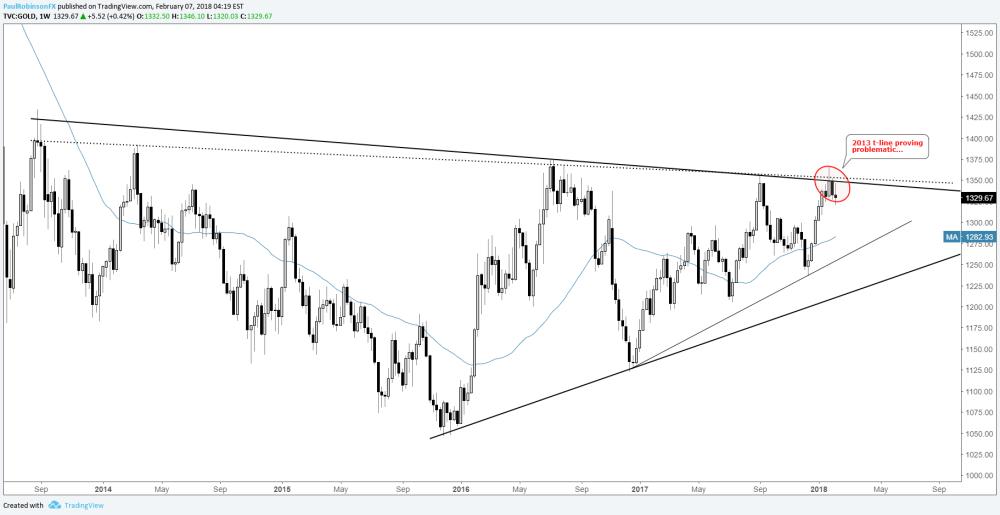 medium resolution of gold weekly chart