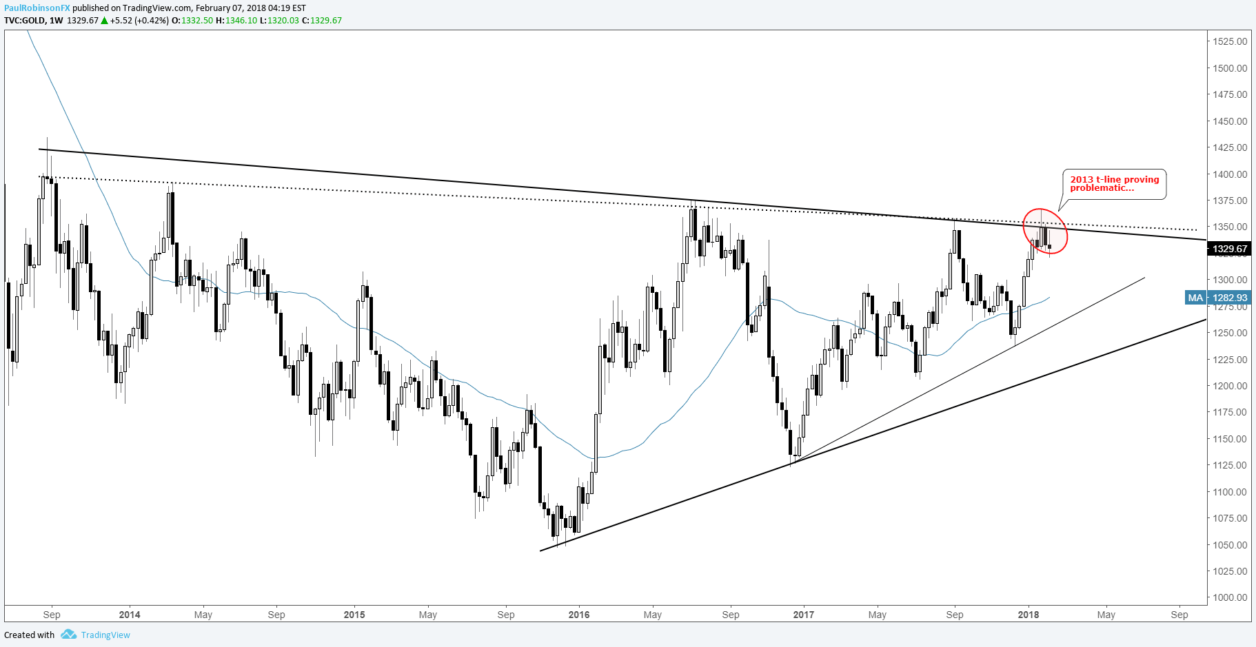 hight resolution of gold weekly chart