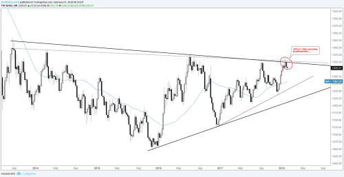 small resolution of gold weekly chart