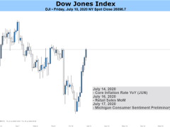 Dow Jones, S&P 500, DAX 30, FTSE 100 Outlook: Stocks Week Ahead