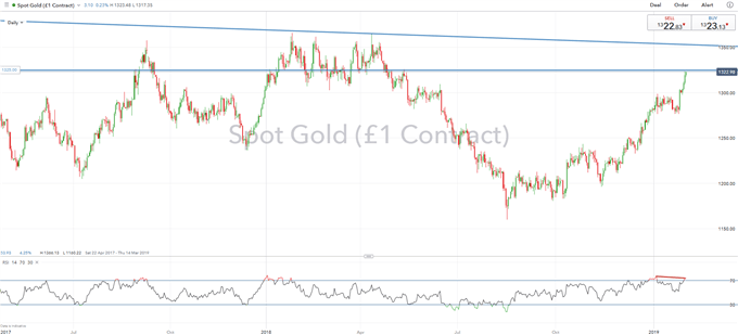Gold Price Analysis: Fed Capitulation amp; Central Bank Buying Spree Maintains Bullish Outlook
