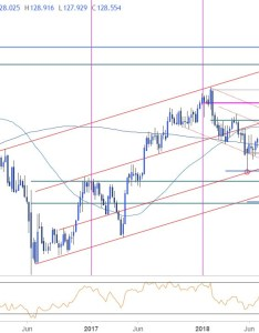 Eur jpy weekly price chart also technical outlook euro turns at multi year support rh dailyfx