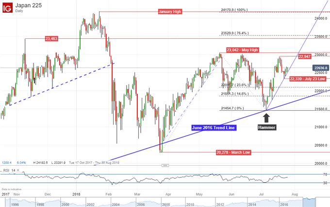 Nikkei 225 Technical Analysis: Support Eyed Amidst Reversal Risk