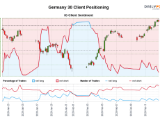 Our data shows traders are now at their least net-long Germany 30 since Jan 24 when Germany 30 traded near 13,505.70.