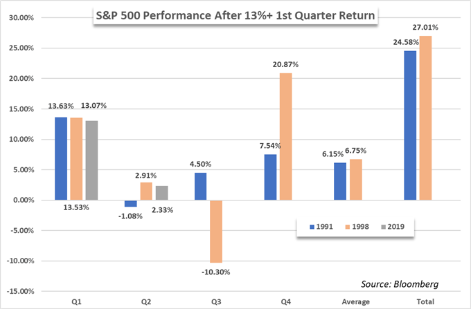 Ценовой график S & P 500
