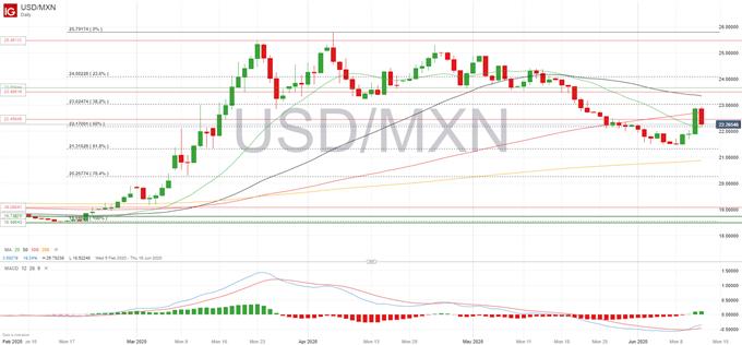 USDMXN forecast