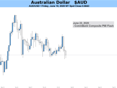 Australian Dollar Outlook Bearish on Concerns of Second Covid-19 Outbreak