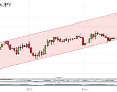 Japanese Yen Gains, But USD/JPY Up-Channel Remains Key