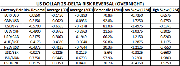 US Dollar Risk Reversal Ahead of September US Jobs Report