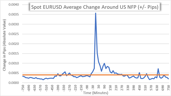 EURUSD Volatility chart around US Nonfarm payrolls data