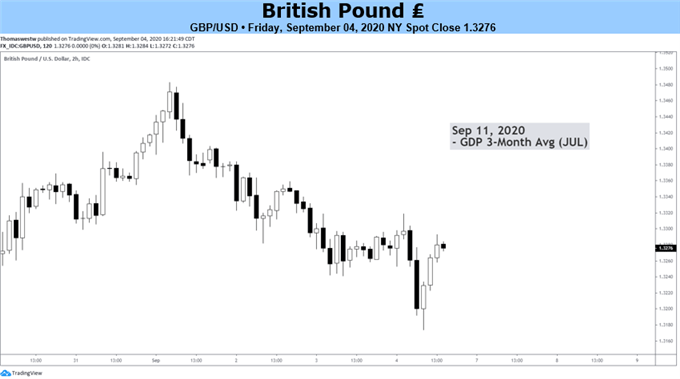 Sterling Price Chart