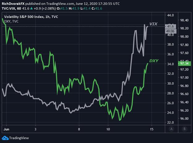 US Dollar Price Chart VIX Index